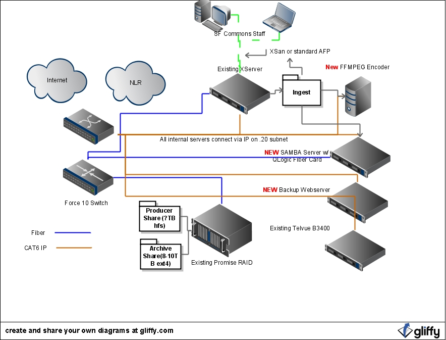 Bavc Hardware Configuration
