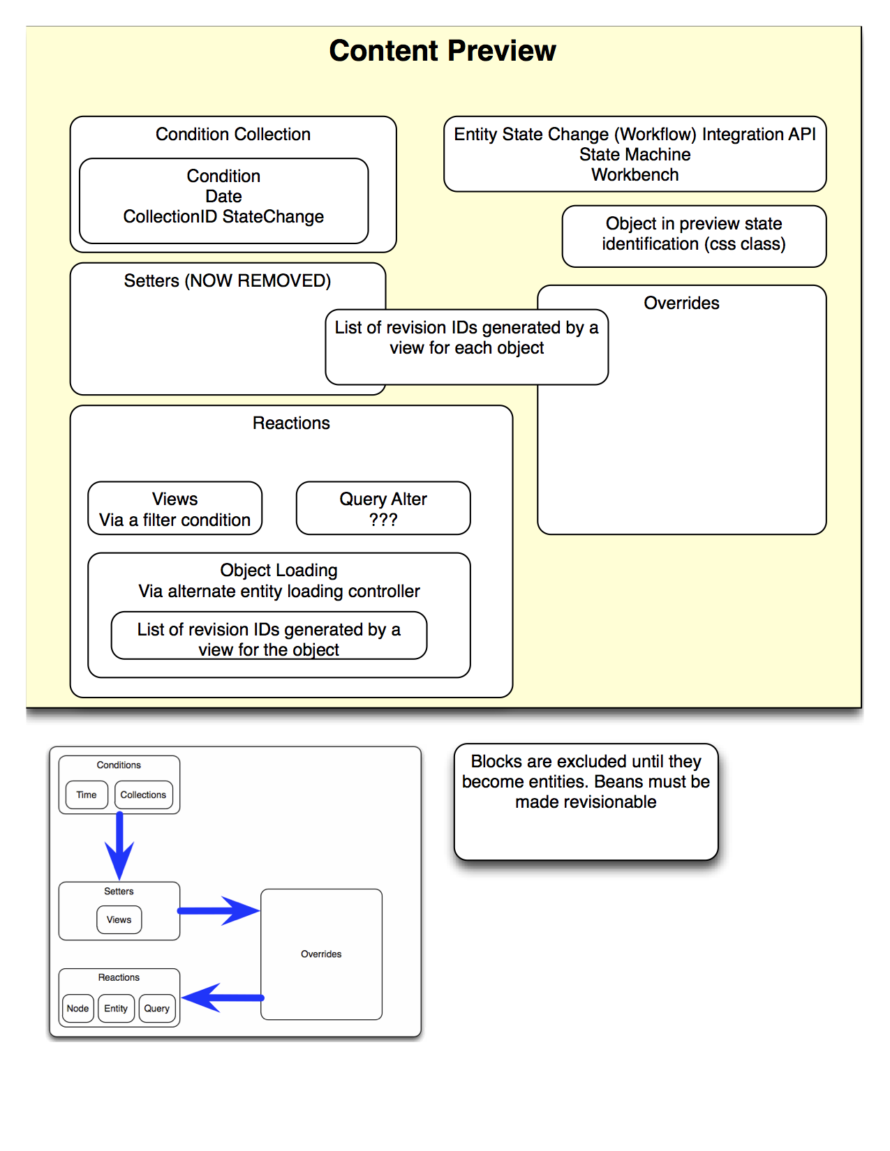 System architecture drupal groups for Architectural design problems