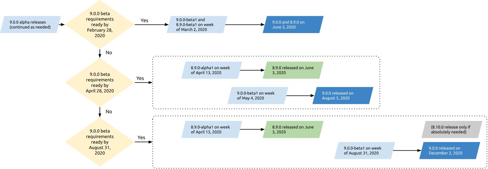 The three Drupal 9 release scenarios