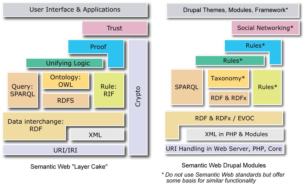 Semantic web layer cake and drupal drupal groups for Drupal 7 architecture diagram