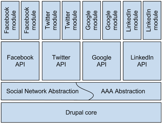 Abstracting Social Networking functionality in Drupal stack