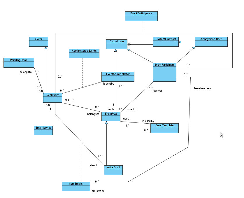 Class diagram for first pass drupal groups for Drupal 7 architecture diagram