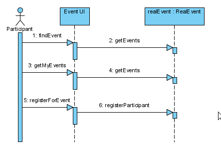 how to show if condition in sequence diagram in visio