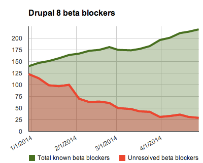 A chart showing the number of total known beta-blocking issues since January 1, 2014 and the number of these that were unresolved each week.