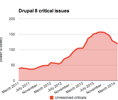 A chart showing the number of unresolved critical issues since March 2011 peaking at 157 in September 2013 and then dropping