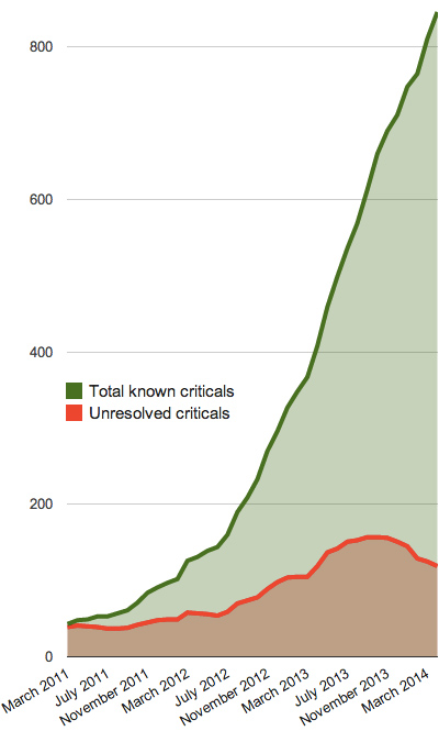 A chart showing the unresolved criticals for Drupal 8 compared to the much higher total of about 850 known criticals since 2011