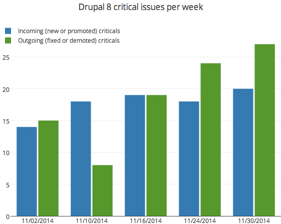 Incoming and outgoing Drupal 8 critical issues per week