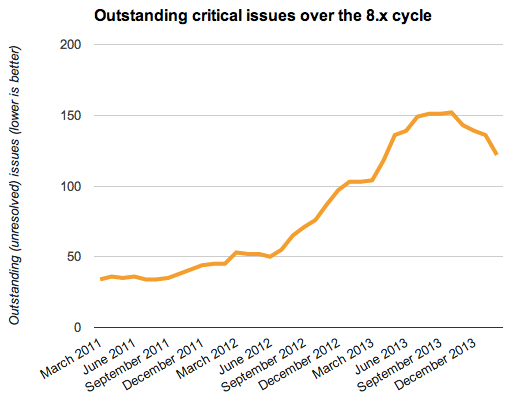 Trend line still continuing downwards from its peak in Sept. 2013, currently standing at 120 outstanding issues