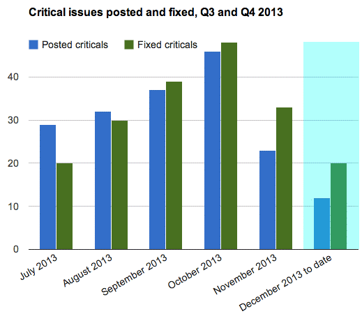 Critical issues posted and fixed. In July 2013, many more criticals were posted than were fixed, but now many more are fixed than posted!