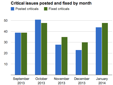 A graph showing the number of critical issues posted and fixed each month since September.