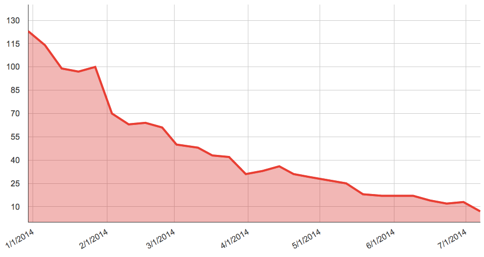 Outstanding beta-blocking issues since January 2014, decreasing from 120 to only 7 now!