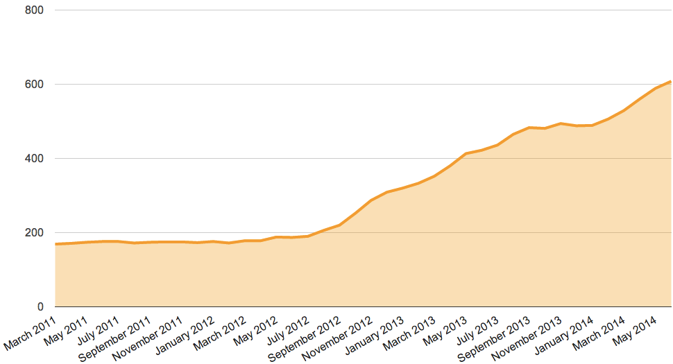 Major issue count in Drupal 8 since 2011, increasing steadily since September 2012