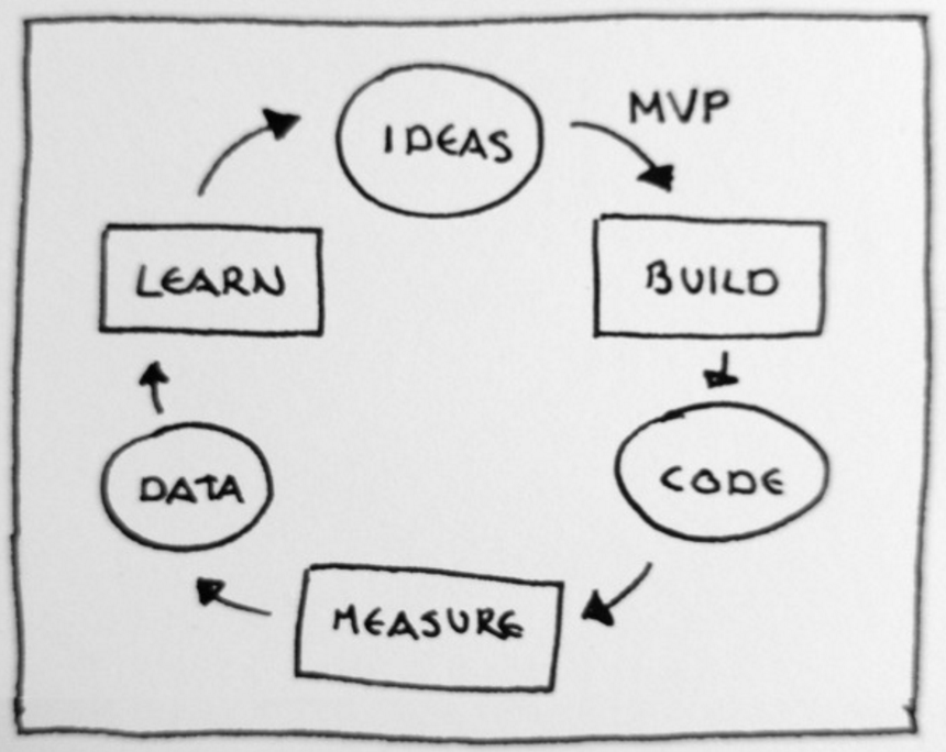A loop showing Idea, Build, Code, Measure , Data, Learn and Idea.