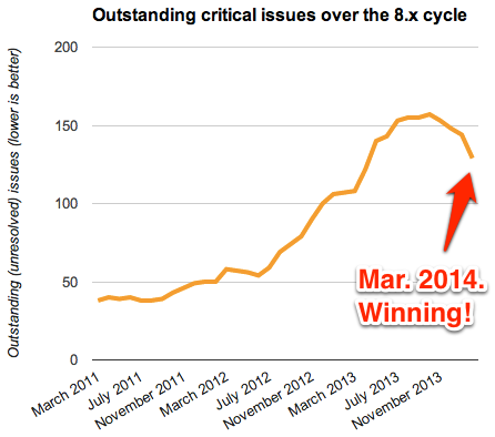 A graph of the outstanding critical issues per month since 2011, showing a steep decline this month.