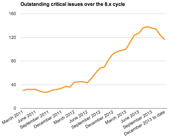 A graph of critical issues over time, showing a huge explosion in 2013 that is starting to taper off since September.