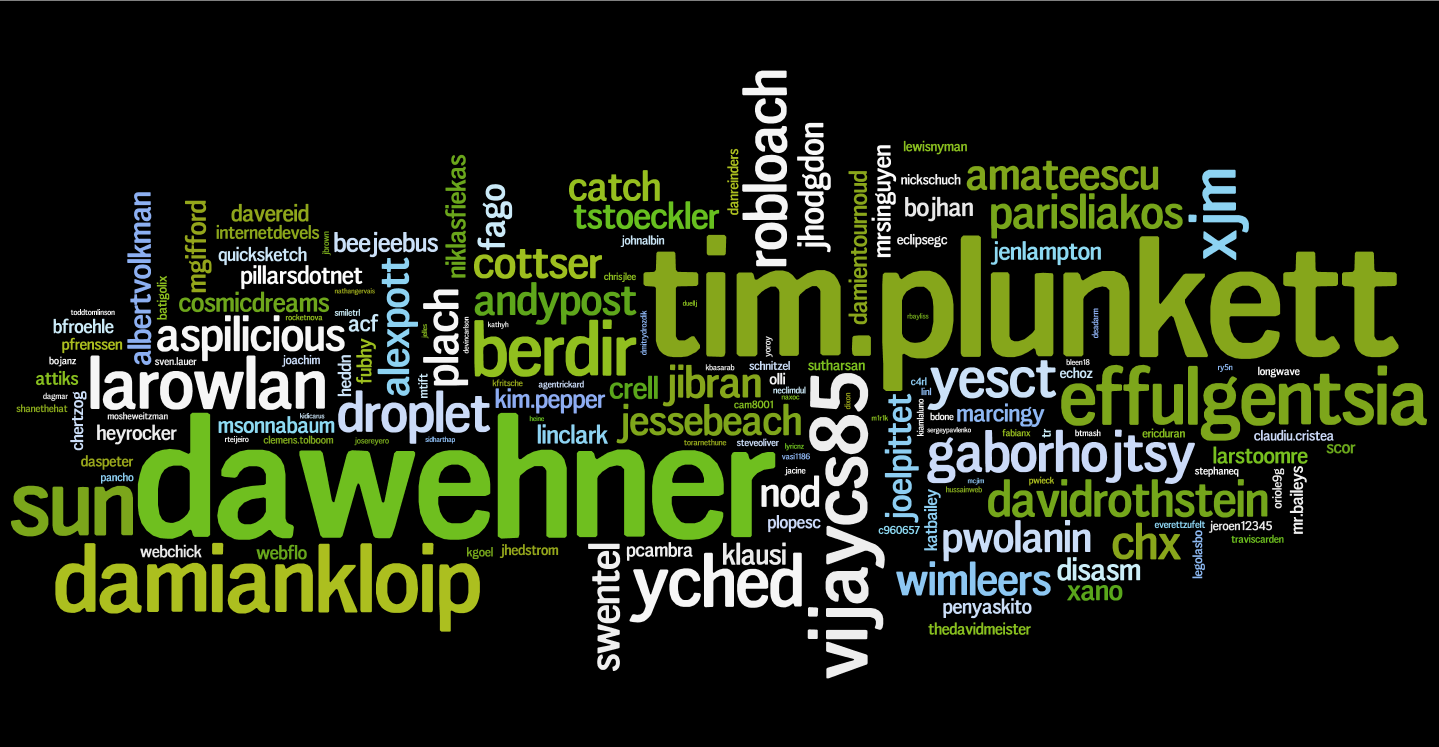 A tag cloud showing the top Drupal 8 contributors